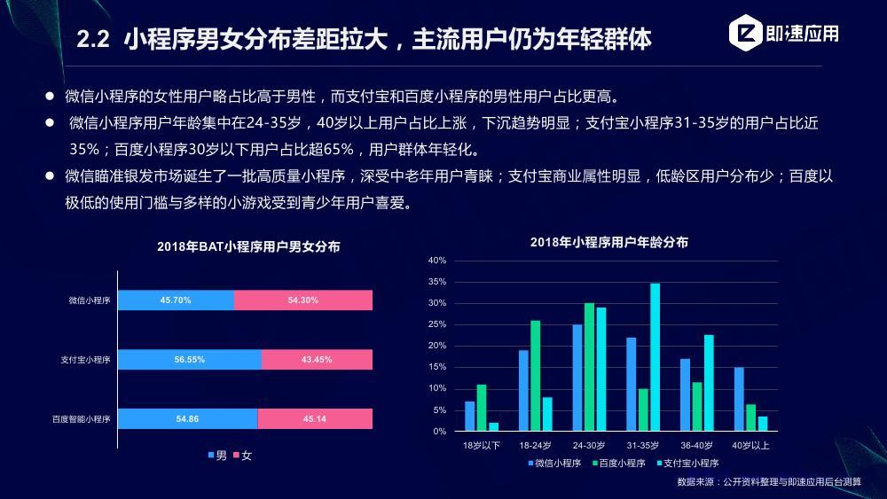 即速应用:小程序2018-2019行业增长研究报告
