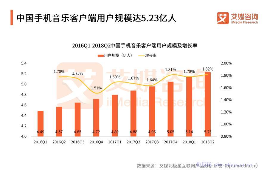 艾媒报告:2018上半年中国手机音乐客户端监测报告