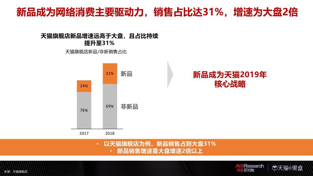阿里巴巴:2018线上新品消费趋势报告
