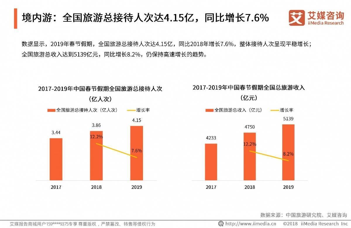 艾媒报告:2019中国居民春节消费专题研究报告