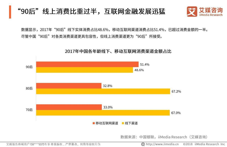 """艾媒报告 :2019中国""""90后""""消费金融发展现状监测报告"""