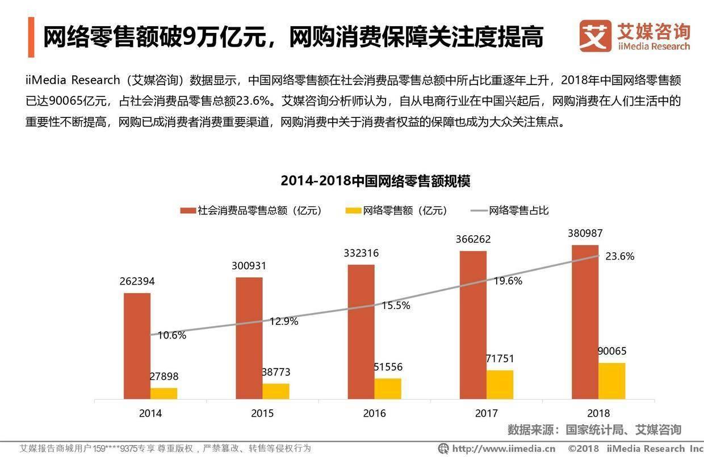 艾媒报告:2019中国3.15消费者权益调查报告——电商篇
