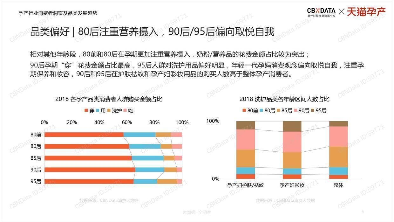 CBNData:孕产行业消费者洞察及品类发展趋势