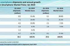 印度Q1手机市场数据出炉:国产品牌占比超66%
