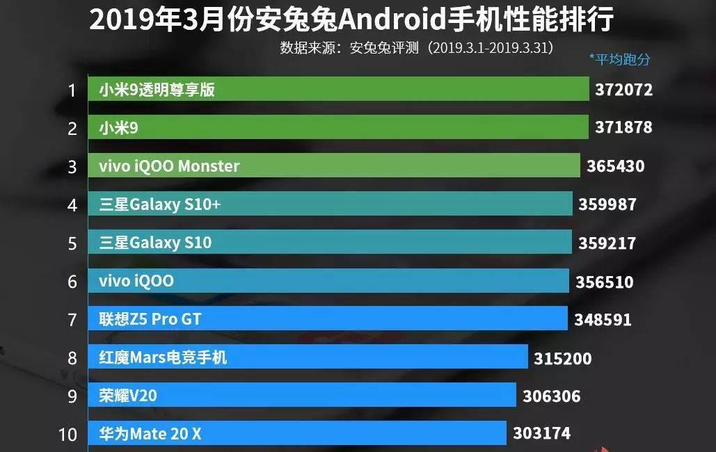 骁龙855霸榜!3月安卓手机性能榜:小米9系列登顶