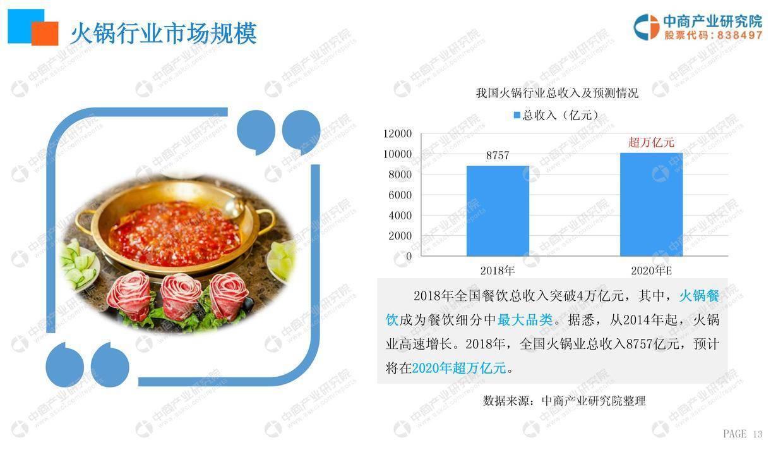中商文库:2019年火锅行业市场前景研究报告