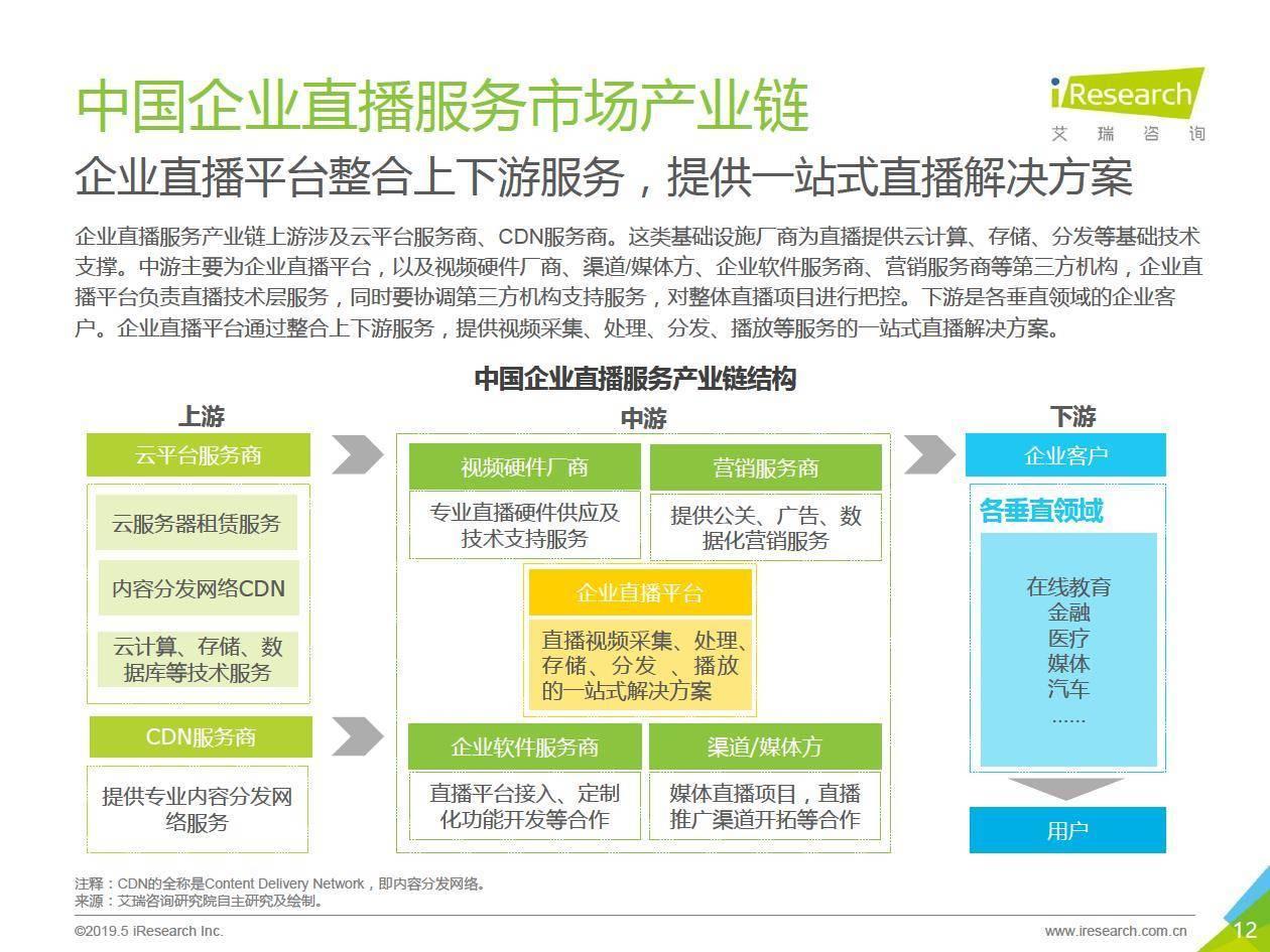 艾瑞咨询:2019年中国企业直播服务市场研究报告