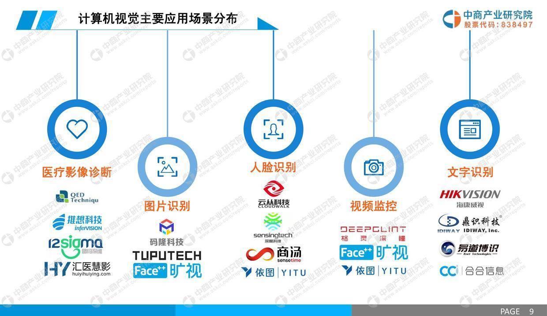 中商文库:2019年中国计算机视觉行业市场前景研究报告