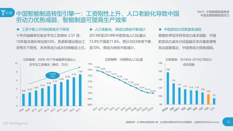 亿欧智库:2019中国智能制造研究报告
