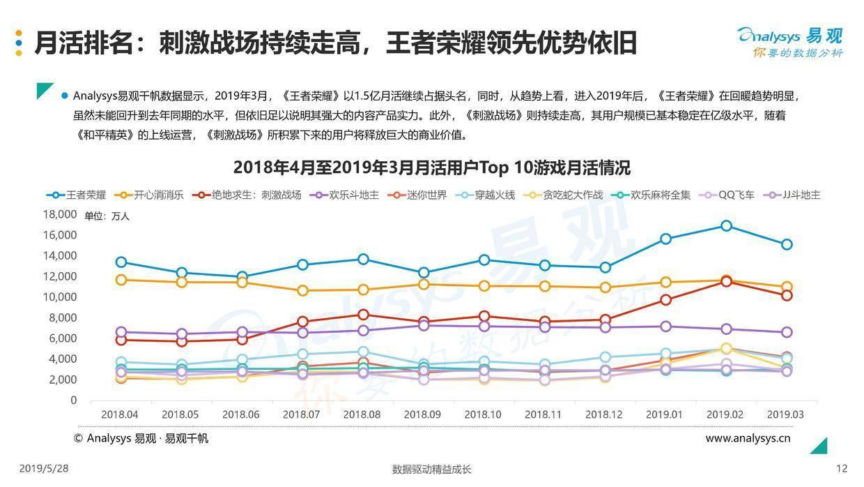 易观:中国移动游戏市场年度综合分析2019