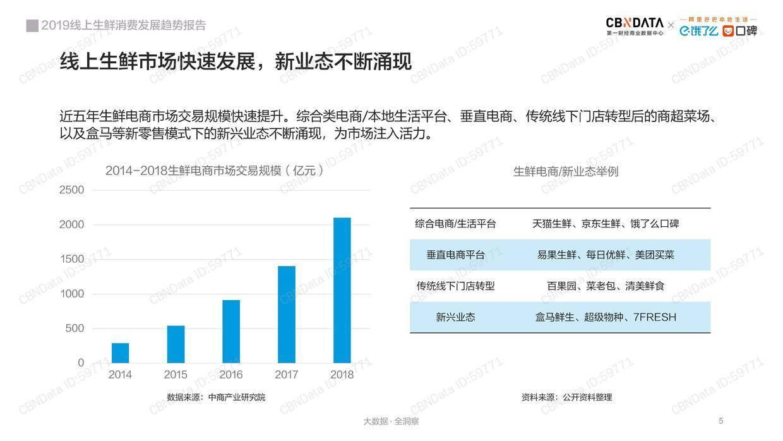 CBNData:2019线上生鲜消费发展趋势报告