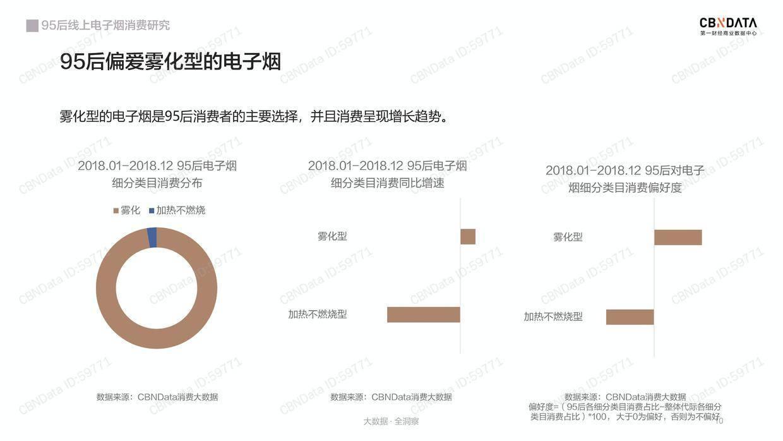 CBNData:95后线上电子烟消费研究