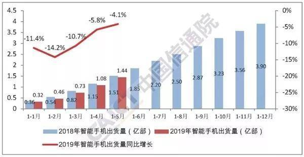 工信部公布5月手机市场数据:国产手机占绝对优势