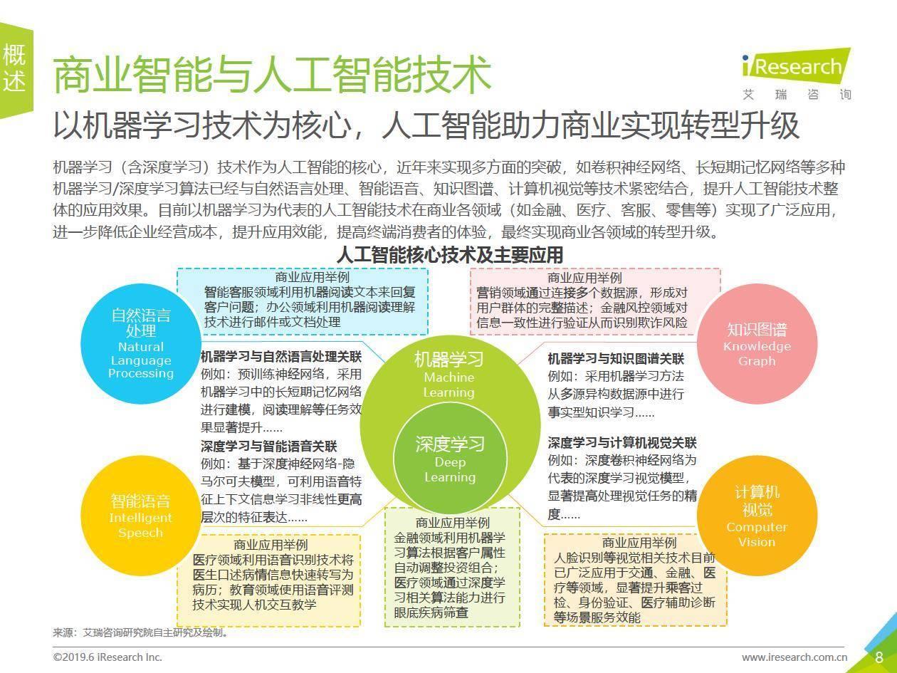 艾瑞咨询:2019年中国商业智能研究报告