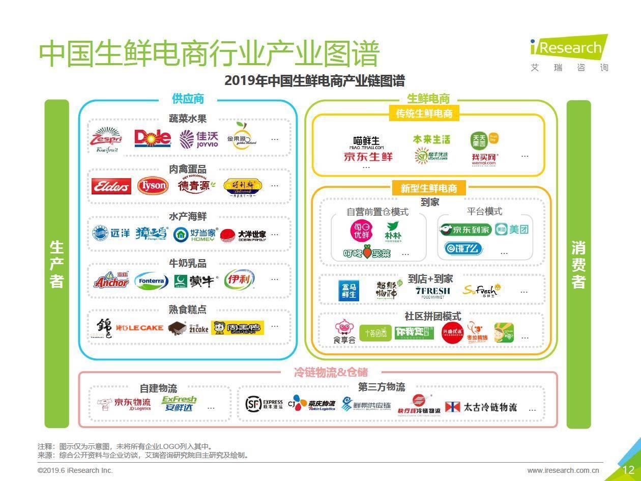 艾瑞咨询:2019年中国生鲜电商行业研究报告