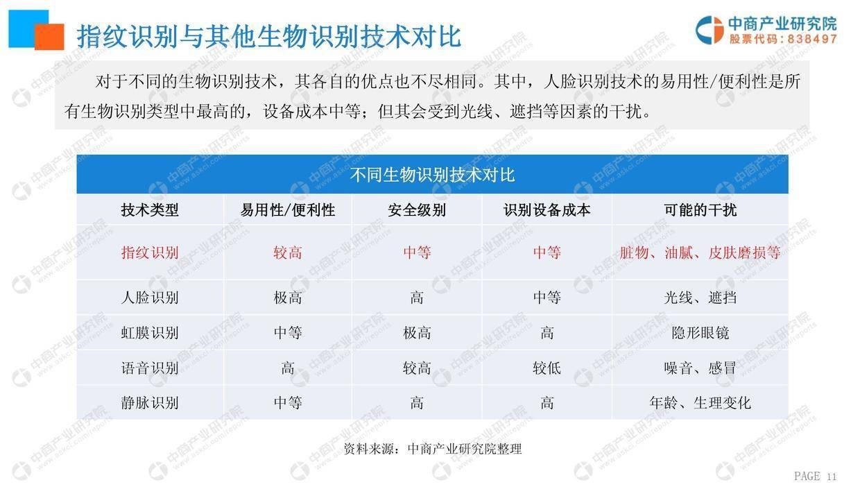 中商文库:2019年指纹识别行业市场前景研究报告