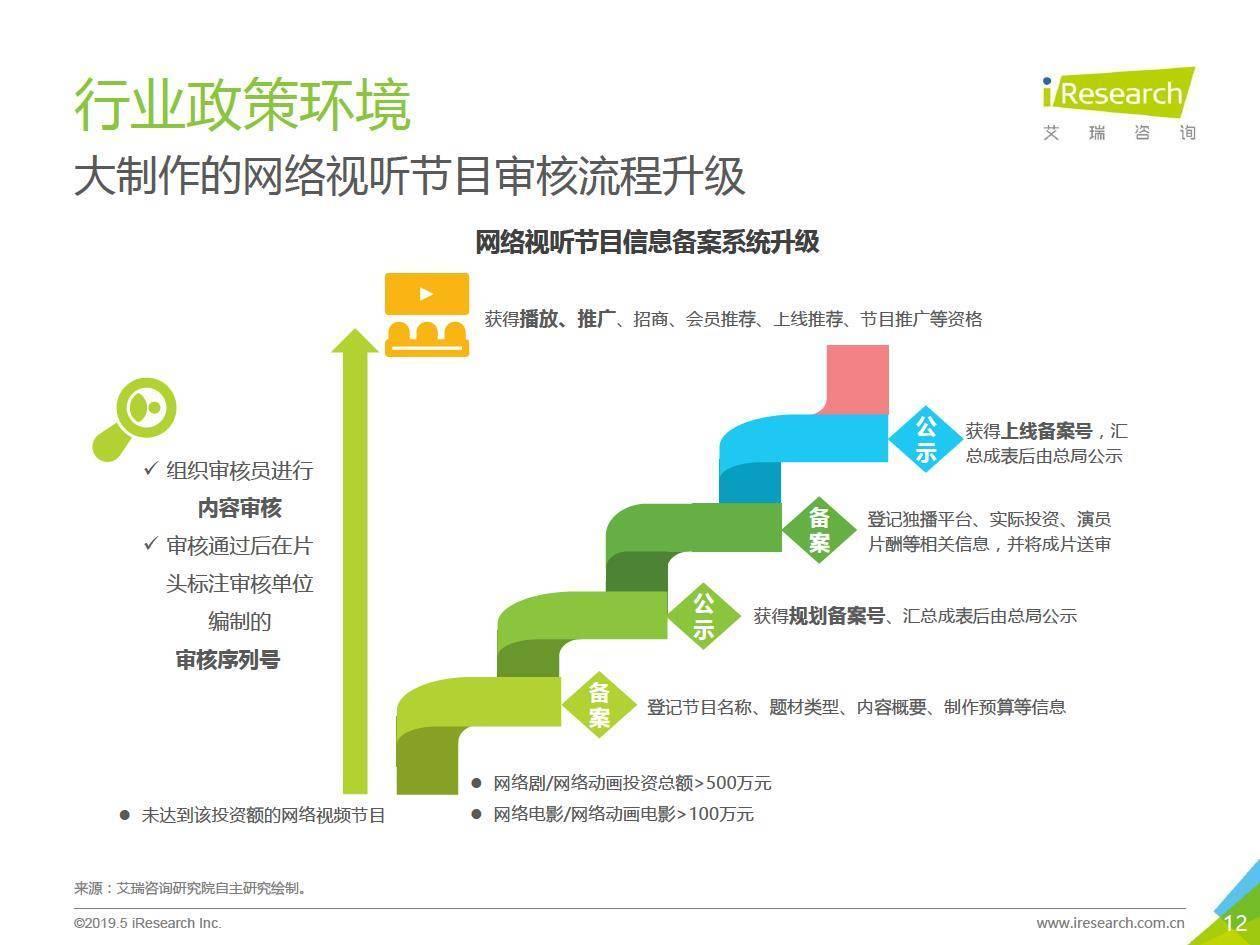 艾瑞咨询:2019年中国动画行业研究报告