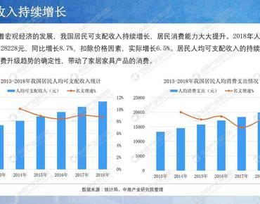 中商文库:2019年中国家居家装行业市场前景研究报告