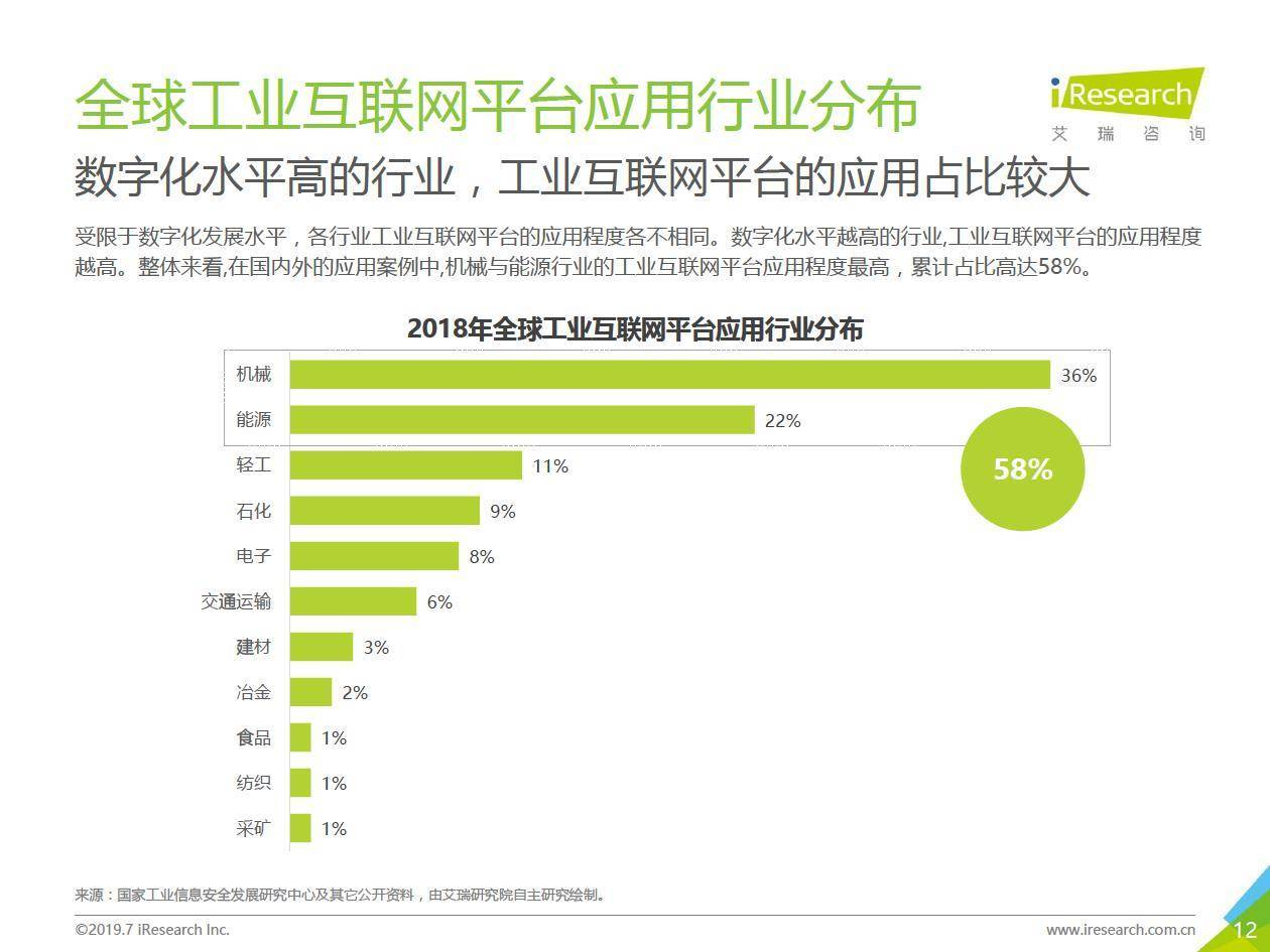 艾瑞咨询:2019年中国工业互联网平台研究报告
