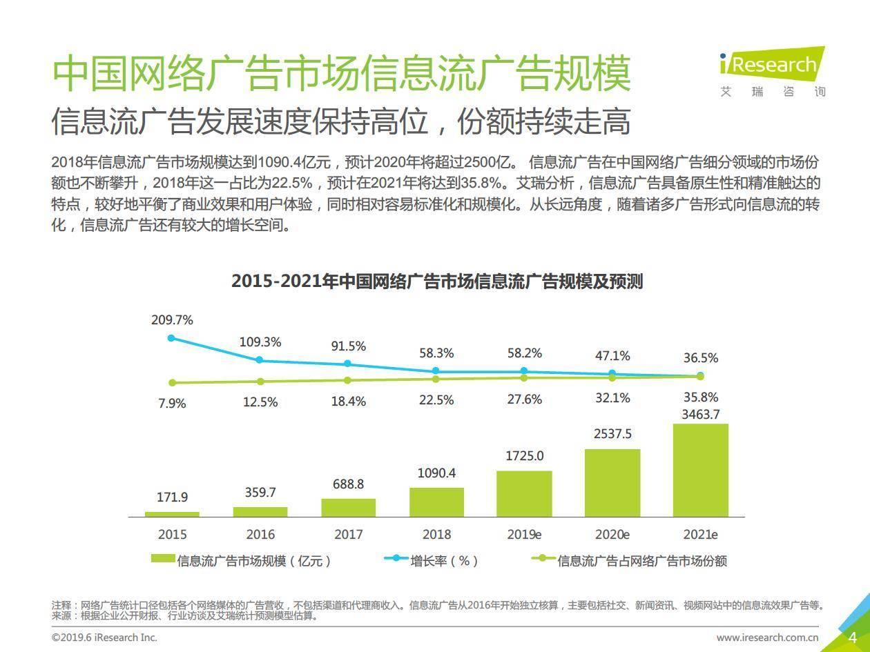 艾瑞咨询:2019年中国广告主信息流广告投放动态研究报告—交通汽车行业篇