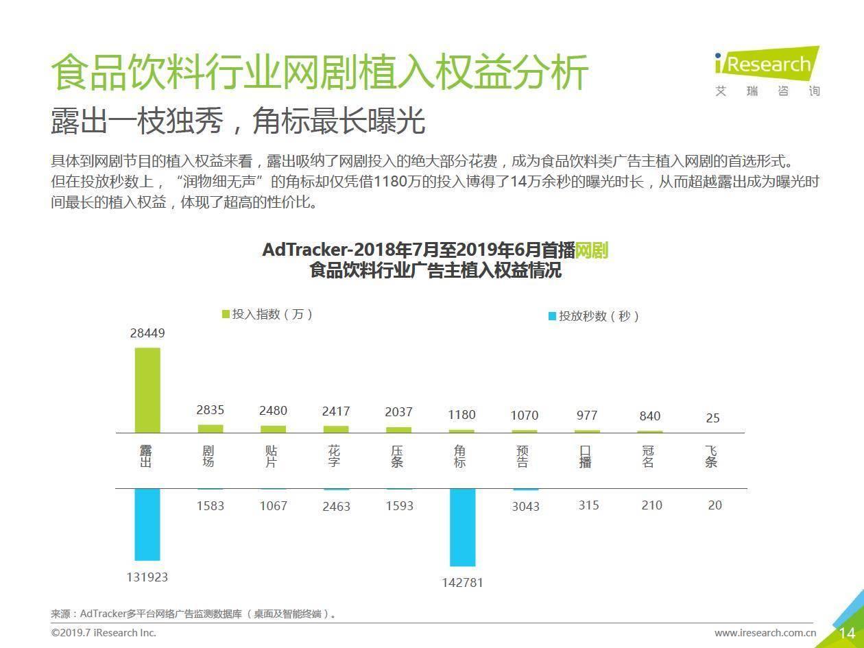 艾瑞咨询:2019年中国网络广告营销系列报告—食品饮料类篇
