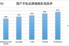 国产旗舰机保值率Top 5:华为第一 OV上榜