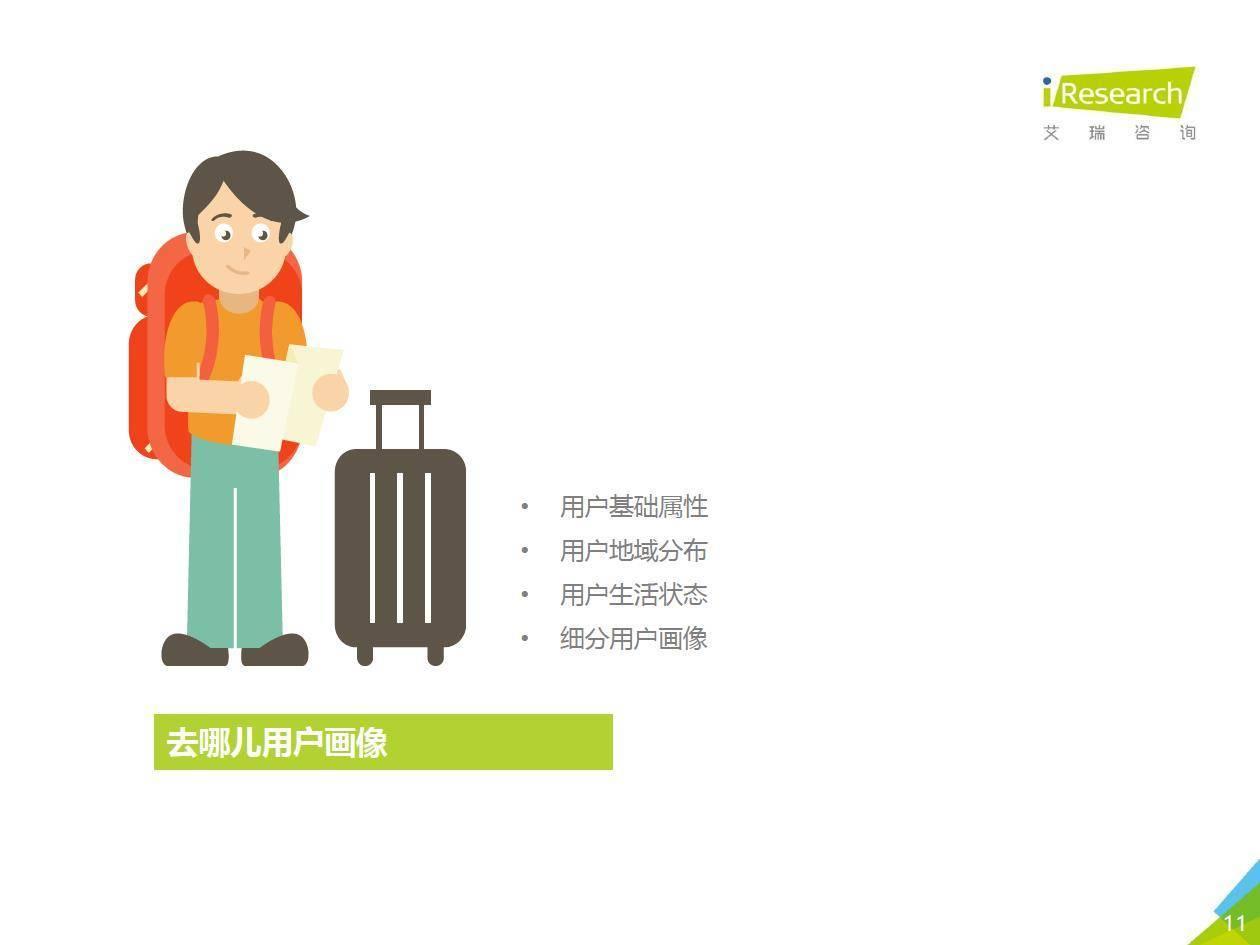 艾瑞咨询: 2019年中国在线旅游平台用户洞察研究报告