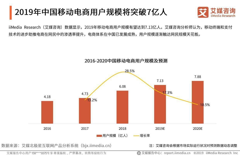 艾媒咨询:2019中国电商半年度发展全景报告