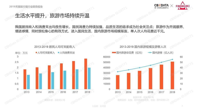 CBNData:2019天猫旅行箱行业趋势报告