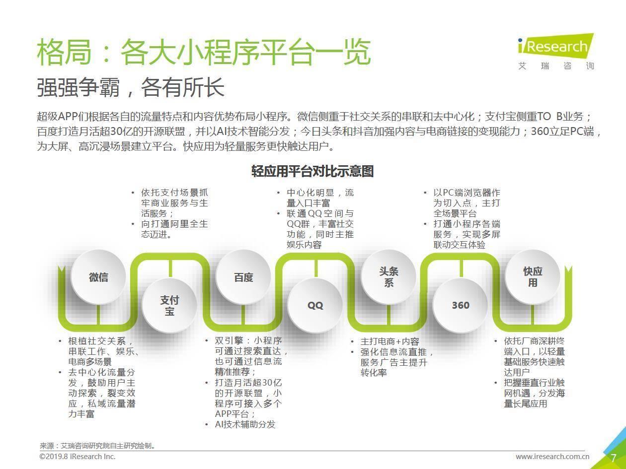 艾瑞咨询:2019上半年微信小程序市场研究报告