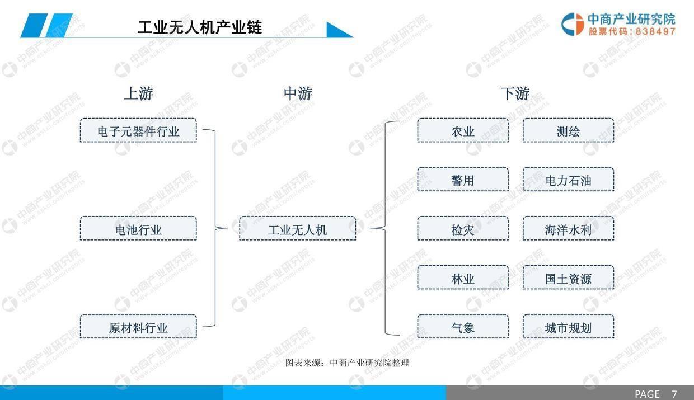 中商文库:2019年中国工业无人机行业市场前景研究报告