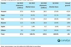 2019Q2市场数据报告:华为逆势增长 OV分列二三