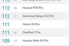 DxOmark公布三星GalaxyNote10+ 5G版相机得分:超越华为P30 Pro夺冠