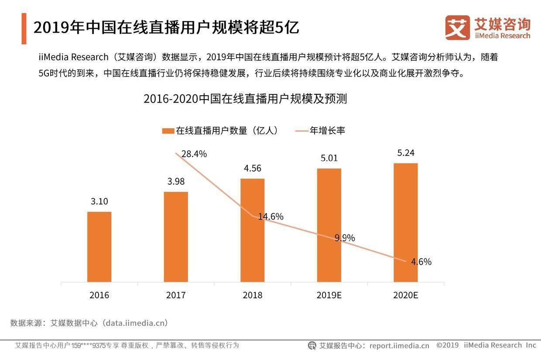 艾媒报告:2019上半年中国在线直播行业研究报告