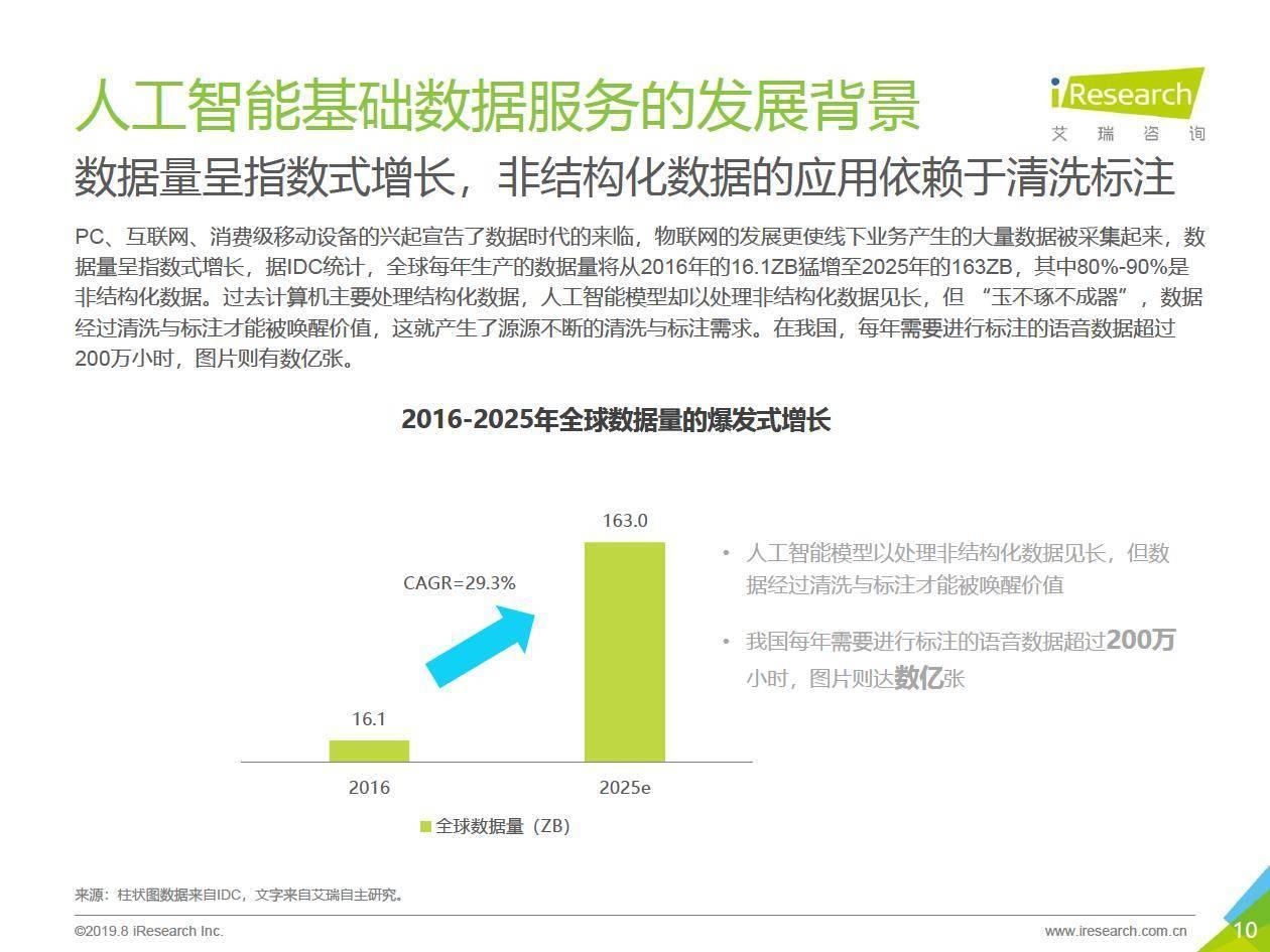 艾瑞咨询:2019年中国人工智能基础数据服务白皮书