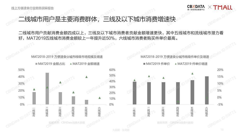 CBNData:线上方便速食行业趋势洞察报告