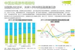艾瑞咨詢:2019年中國在線出境游行業研究報告