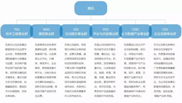 騰訊財報背后的小秘密:轉型路上的未知