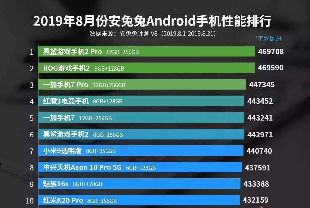 2019年8月份安卓机性能排行榜公布,游戏手机领衔
