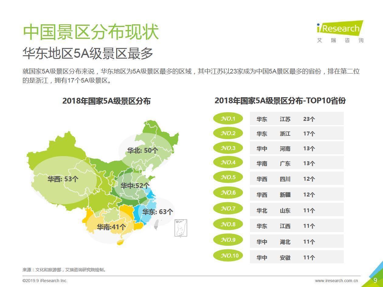 艾瑞咨询:2019年中国景区旅游消费研究报告