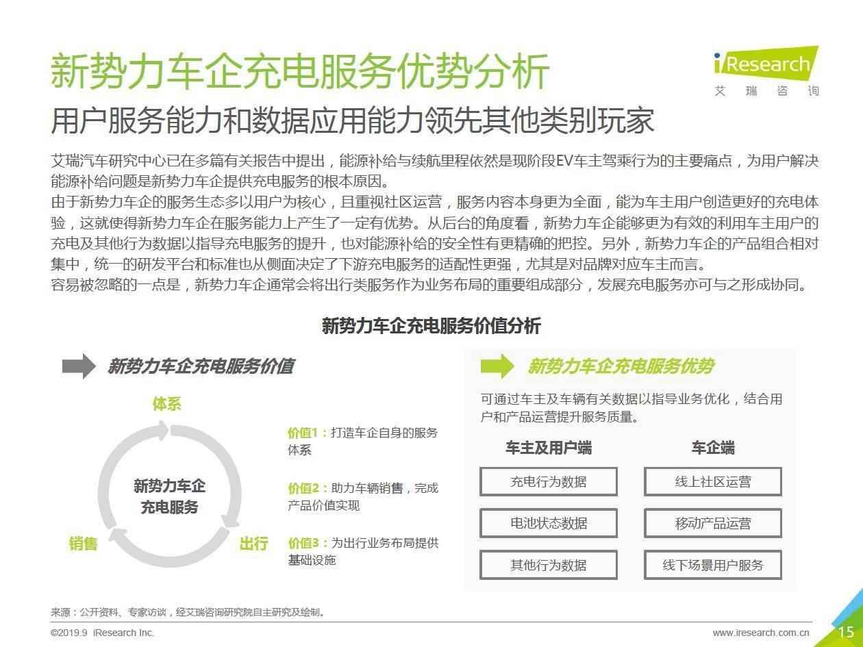 艾瑞咨询:2019年中国新势力车企充电服务研究报告