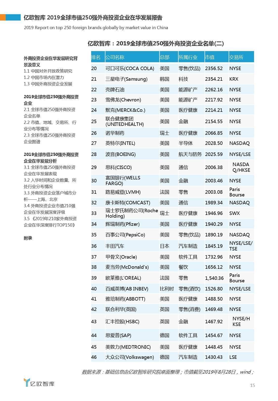 亿欧智库:2019全球市值250强外商投资企业在华发展报告