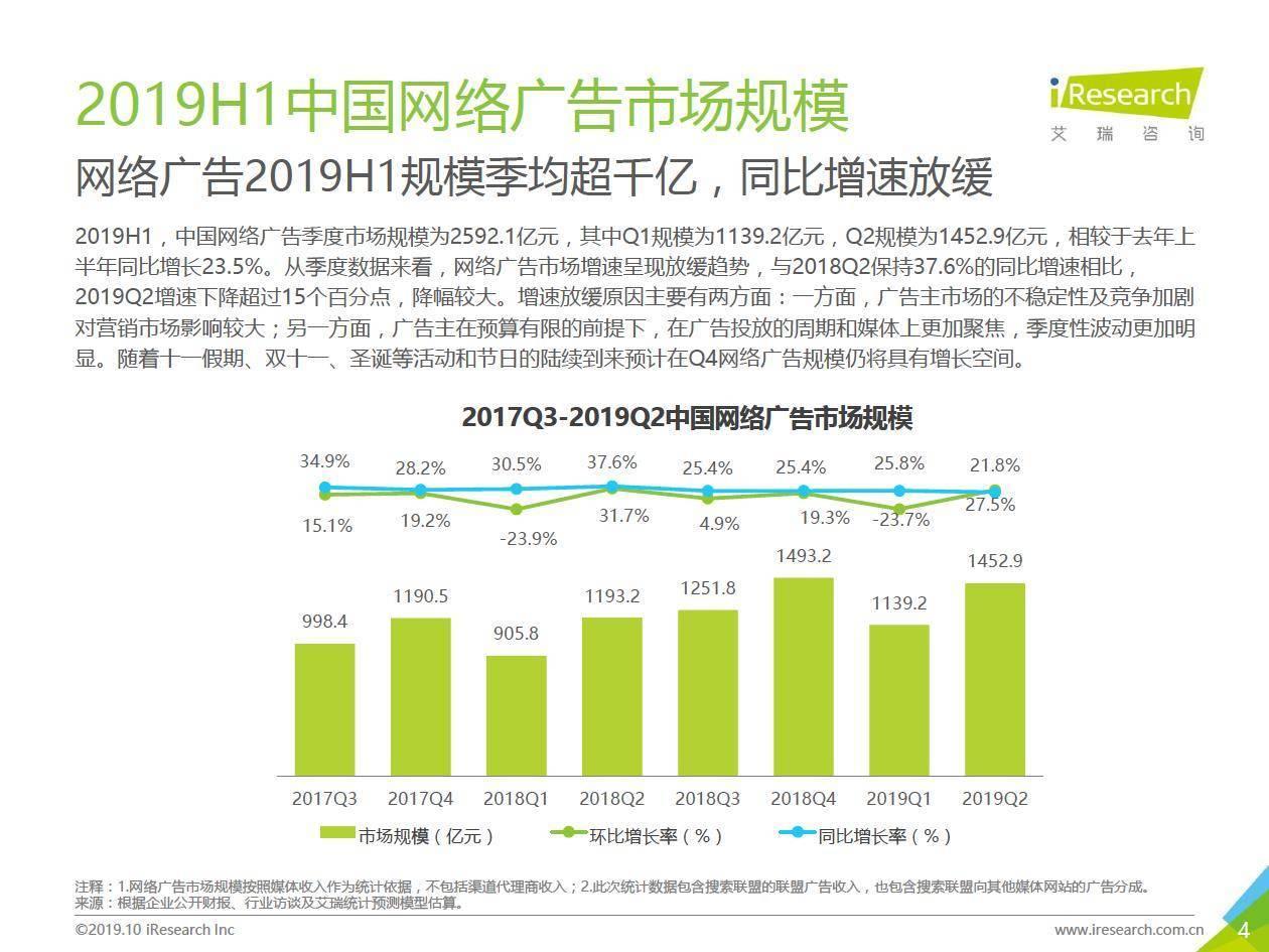 艾瑞咨询:2019H1中国网络广告市场数据发布报告