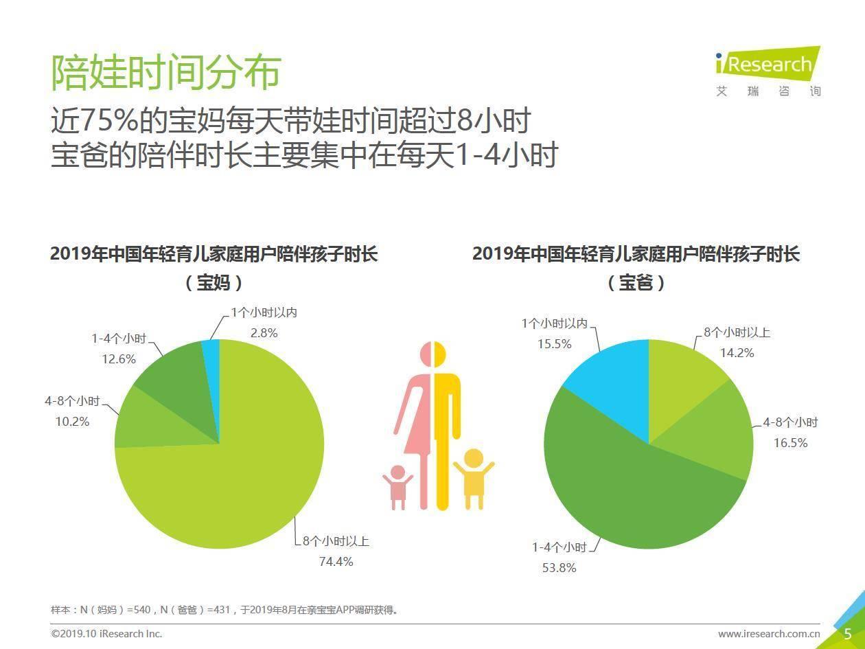 艾瑞咨询:2019年中国年轻育儿家庭用户洞察报告