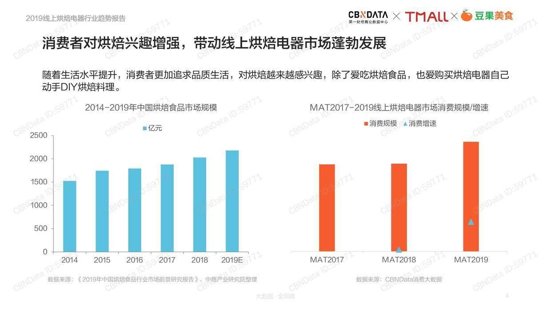 CBNData:2019年线上烘焙电器行业趋势报告