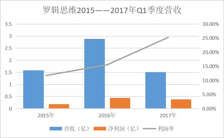 吴晓波罗振宇前仆后继:自媒体的IPO之路