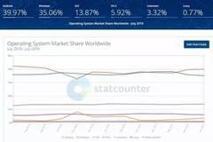 华为鸿蒙明年将成第五大操作系统 市场份额2%