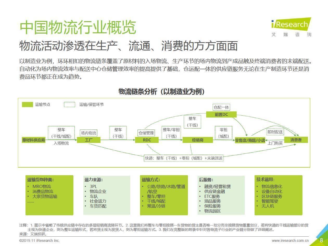 艾瑞咨询:2019年中国物流行业投资赛道梳理呈文