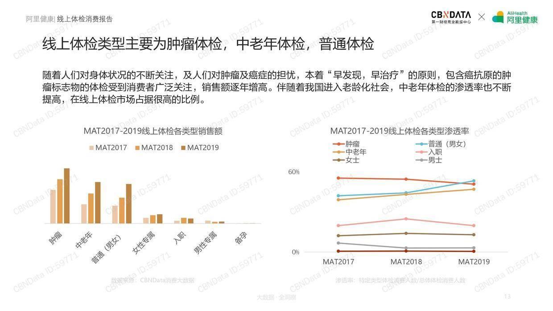 CBNData:2019线上体检消费报告