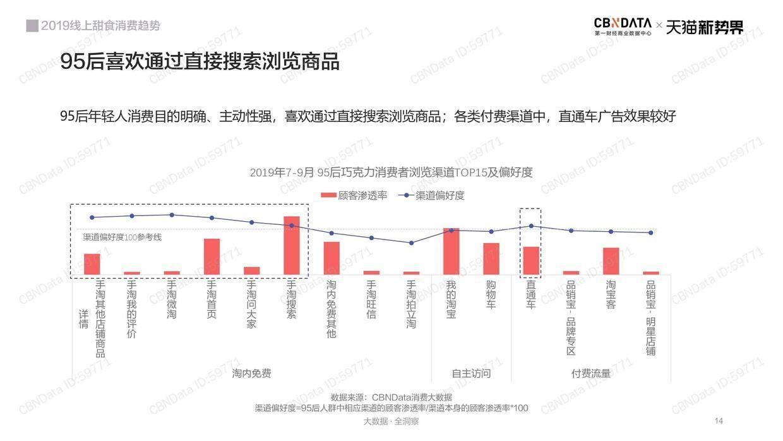 CBNData:2019年线上甜食消费趋势